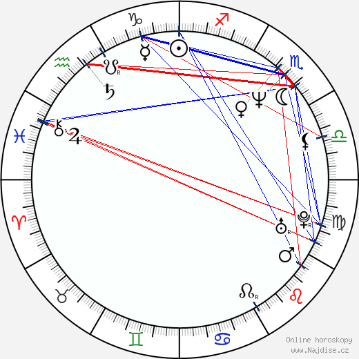 Ralph Fiennes wikipedie wiki 2019, 2020 horoskop
