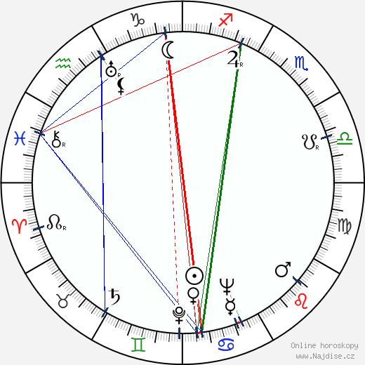 Ralph Habib wikipedie wiki 2018, 2019 horoskop