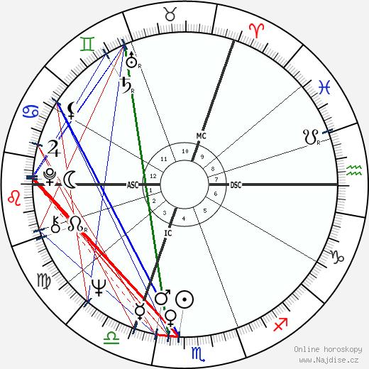 Ralph Klein wikipedie wiki 2018, 2019 horoskop