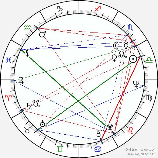 Ralph Lauren wikipedie wiki 2019, 2020 horoskop