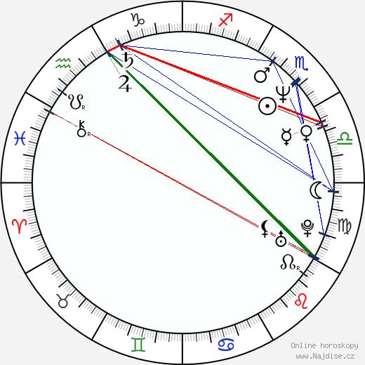 Ralph Macchio wikipedie wiki 2018, 2019 horoskop