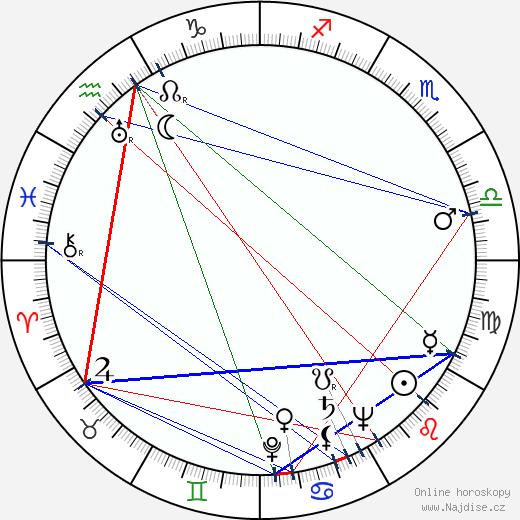 Ralph Nelson wikipedie wiki 2018, 2019 horoskop