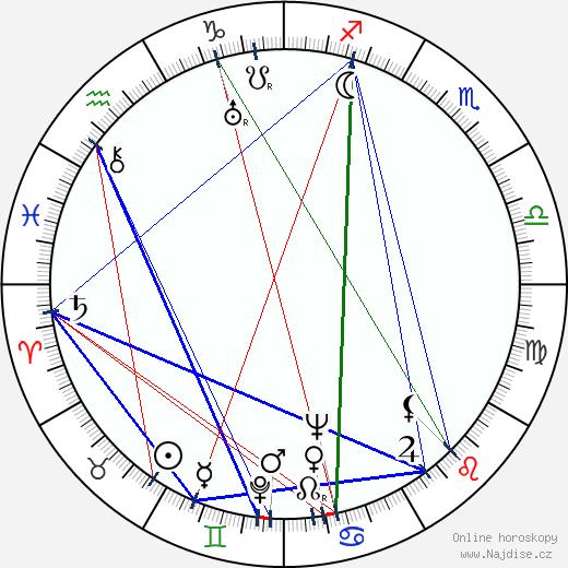 Ralph Wright wikipedie wiki 2018, 2019 horoskop
