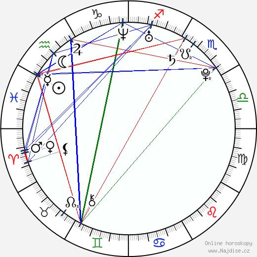 Raluca Aprodu wikipedie wiki 2017, 2018 horoskop