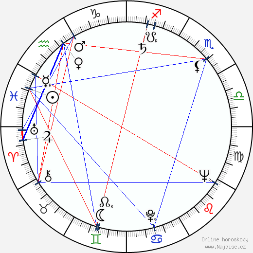 Ramaz Čchikvadze wikipedie wiki 2018, 2019 horoskop