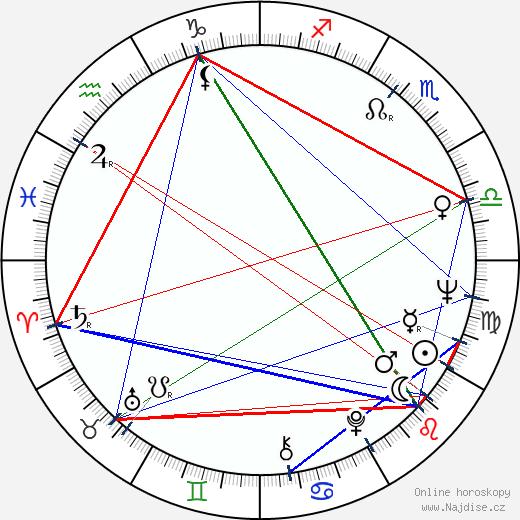 Rami Sarmasto wikipedie wiki 2018, 2019 horoskop
