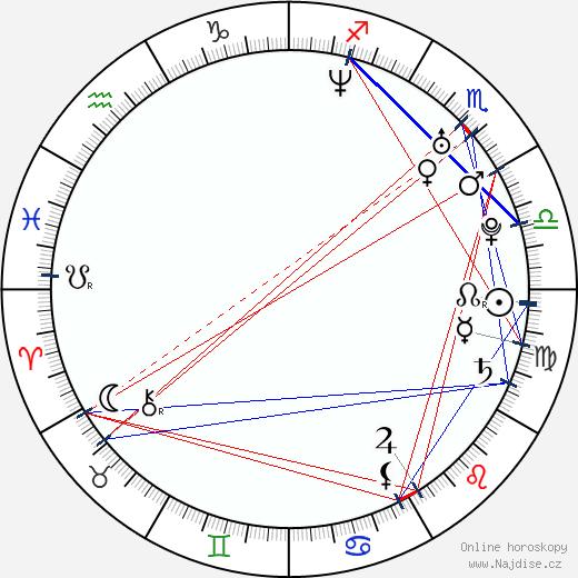 Ramin Karimloo wikipedie wiki 2019, 2020 horoskop