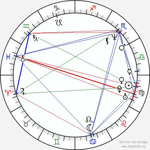 Ramón Franco wikipedie wiki 2018, 2019 horoskop