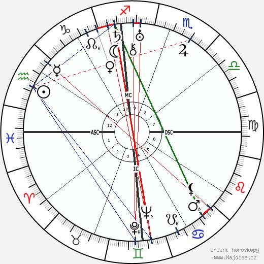 Ramon Novarro wikipedie wiki 2018, 2019 horoskop