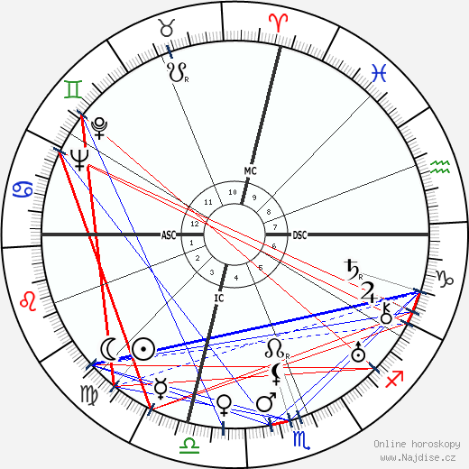 Ramón Serrano Súñer wikipedie wiki 2019, 2020 horoskop