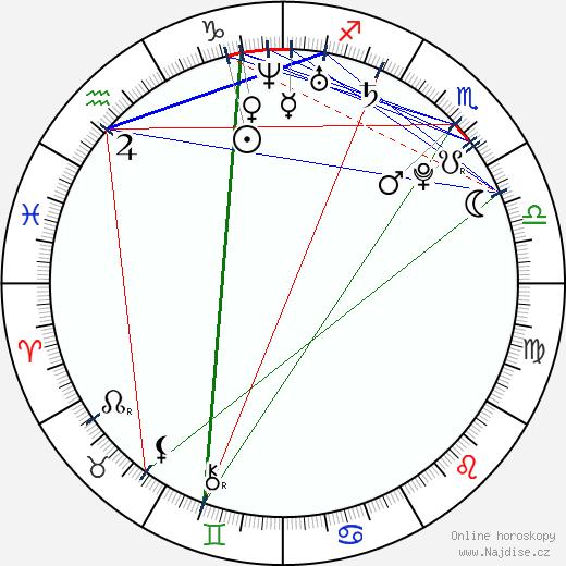 Ramona Gabathuler wikipedie wiki 2017, 2018 horoskop
