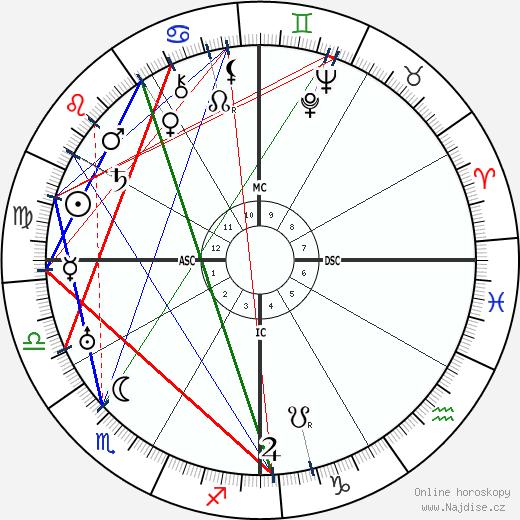 Ramona Trinidad Iglesias-Jordan wikipedie wiki 2018, 2019 horoskop