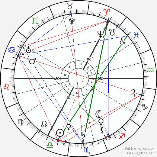 Ramsay MacDonald wikipedie wiki 2017, 2018 horoskop