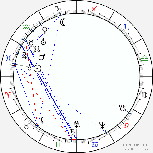 Ranald MacDougall wikipedie wiki 2018, 2019 horoskop