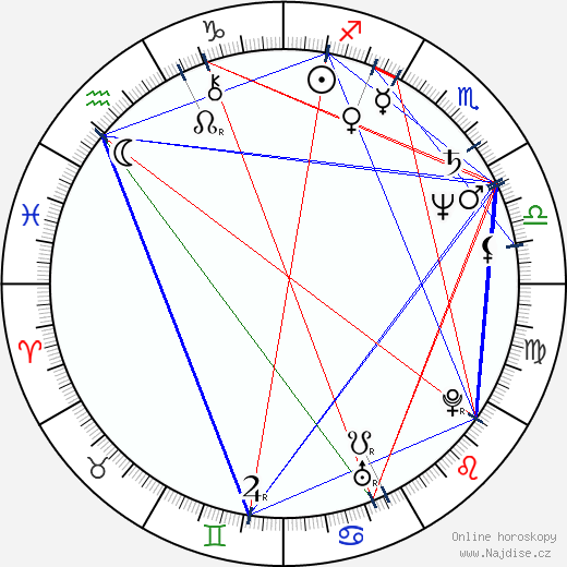 Randa Chahal Sabag wikipedie wiki 2018, 2019 horoskop