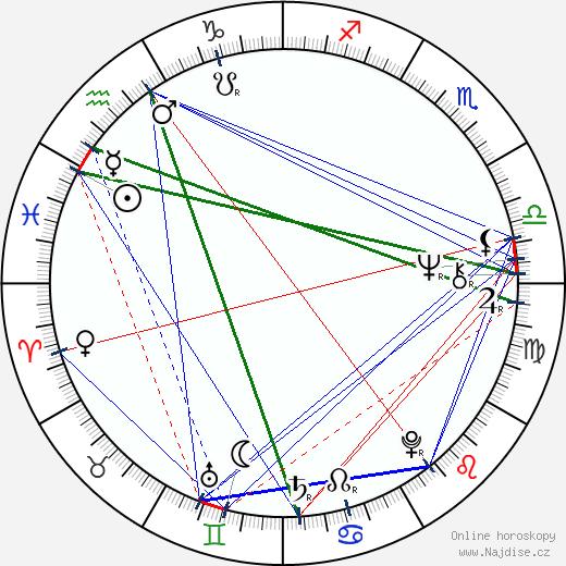 Randa Haines wikipedie wiki 2019, 2020 horoskop