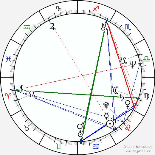 Randall Wallace wikipedie wiki 2017, 2018 horoskop