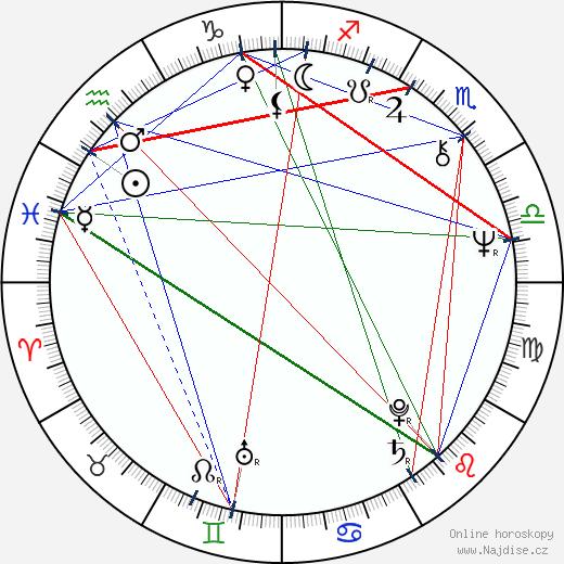 Randhir Kapoor wikipedie wiki 2018, 2019 horoskop