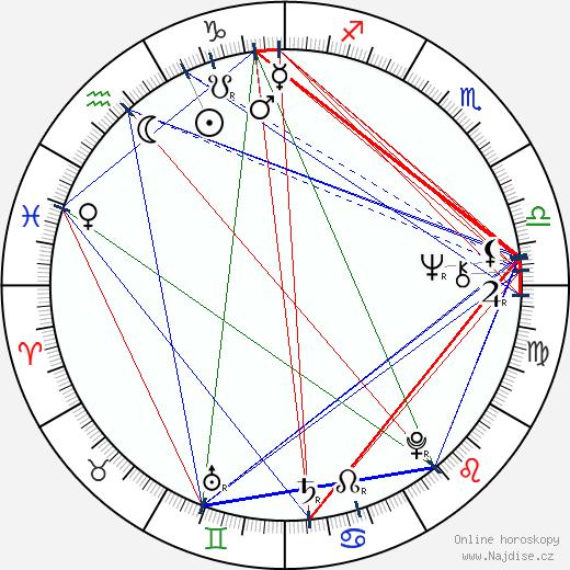 Randi Koch wikipedie wiki 2018, 2019 horoskop
