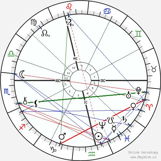 Randolph Churchill wikipedie wiki 2017, 2018 horoskop