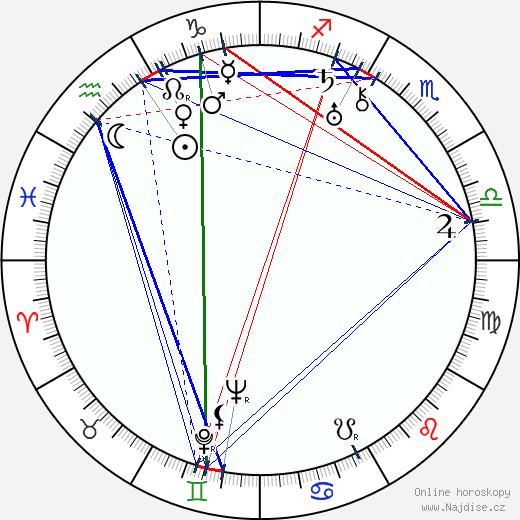 Randolph Scott wikipedie wiki 2017, 2018 horoskop