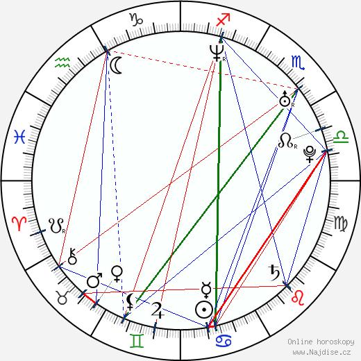 Randy McDowell wikipedie wiki 2020, 2021 horoskop
