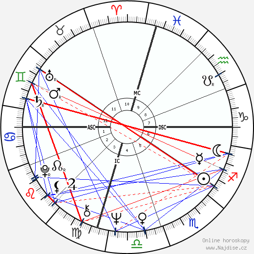 Randy Newman wikipedie wiki 2018, 2019 horoskop