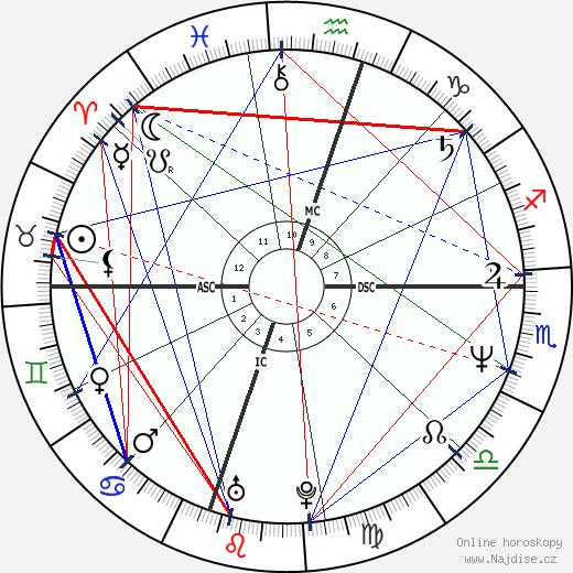 Randy Travis wikipedie wiki 2020, 2021 horoskop