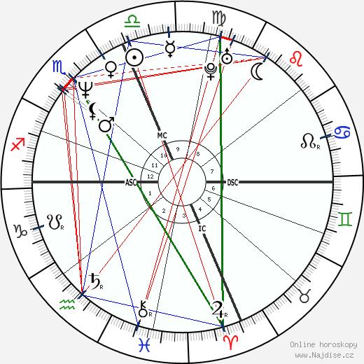 Randy Wood wikipedie wiki 2020, 2021 horoskop
