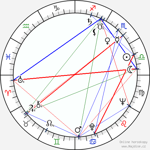 Rangel Valčanov wikipedie wiki 2018, 2019 horoskop