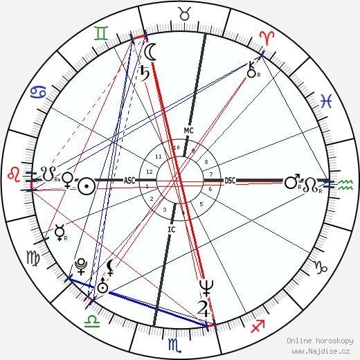 Raoul Bova wikipedie wiki 2020, 2021 horoskop