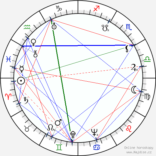 Raoul Schránil wikipedie wiki 2020, 2021 horoskop