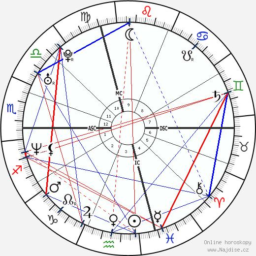 Raphael Ibanez wikipedie wiki 2019, 2020 horoskop