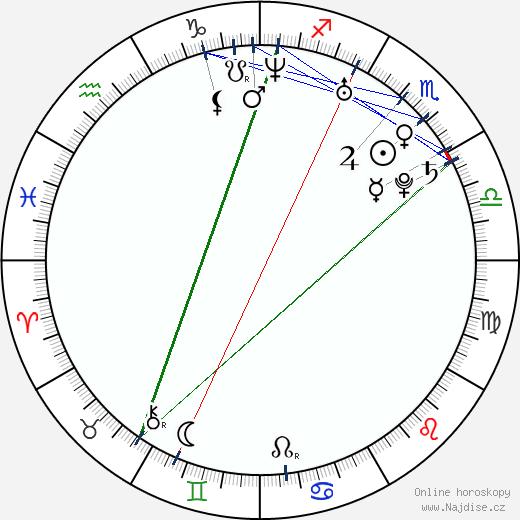 Raquel del Rosario wikipedie wiki 2020, 2021 horoskop