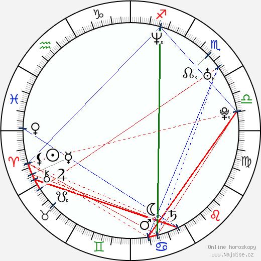 Rashawn Underdue wikipedie wiki 2018, 2019 horoskop