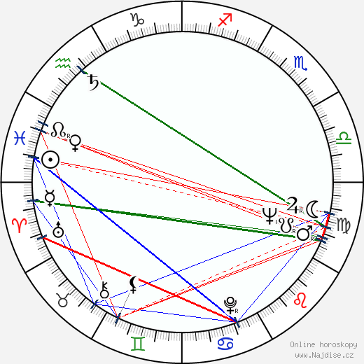 Rastko Tadic wikipedie wiki 2018, 2019 horoskop