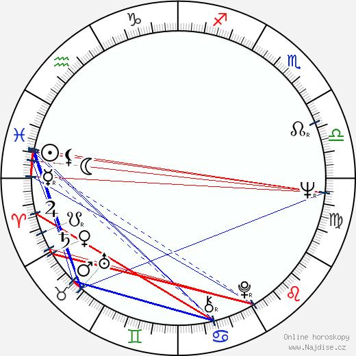 Raul Julia wikipedie wiki 2020, 2021 horoskop