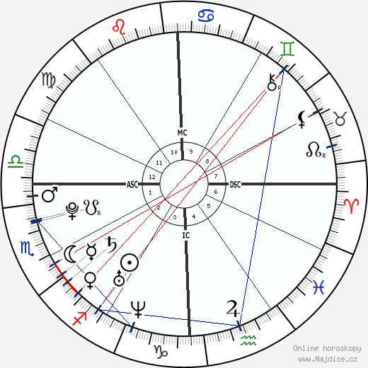 Raven-Symoné wikipedie wiki 2018, 2019 horoskop