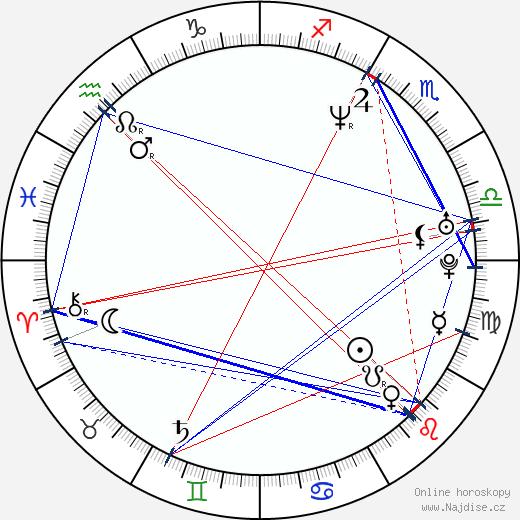 Ravi Kumar wikipedie wiki 2017, 2018 horoskop