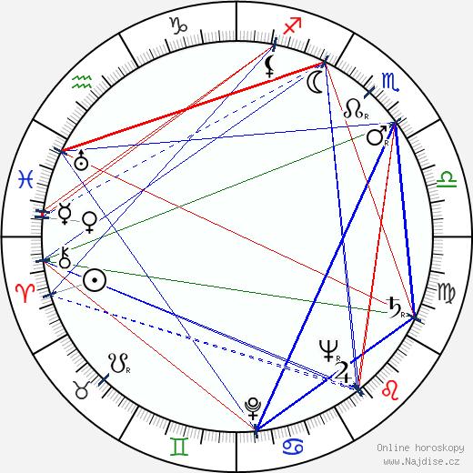 Ravi Shankar wikipedie wiki 2017, 2018 horoskop