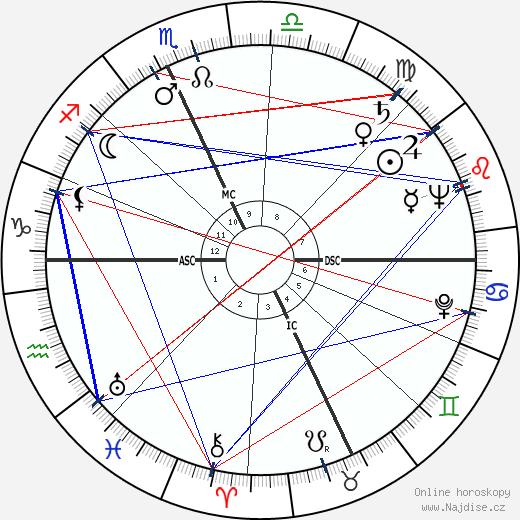Ray Bradbury wikipedie wiki 2019, 2020 horoskop