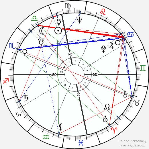 Ray Charles wikipedie wiki 2020, 2021 horoskop