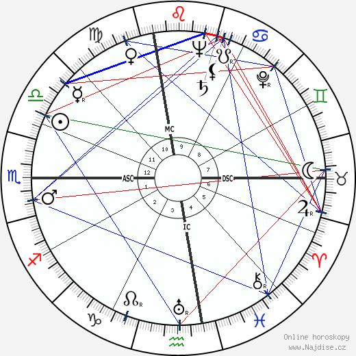 Ray Hathaway wikipedie wiki 2020, 2021 horoskop