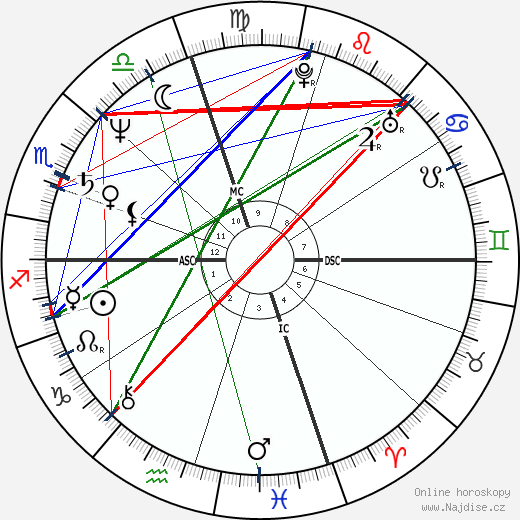 Ray Liotta wikipedie wiki 2018, 2019 horoskop
