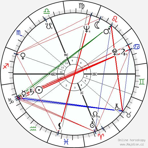 Ray Semproch wikipedie wiki 2019, 2020 horoskop