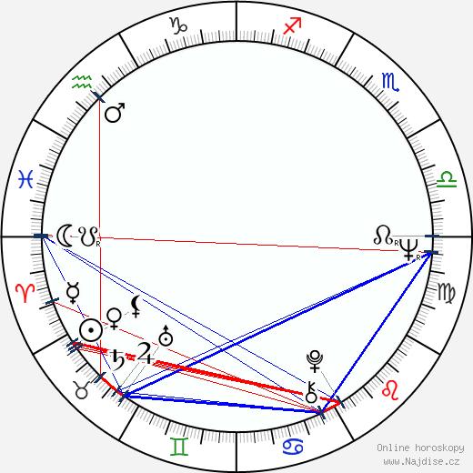Ray Tomlinson wikipedie wiki 2019, 2020 horoskop