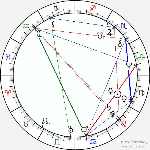Ray Wise wikipedie wiki 2017, 2018 horoskop