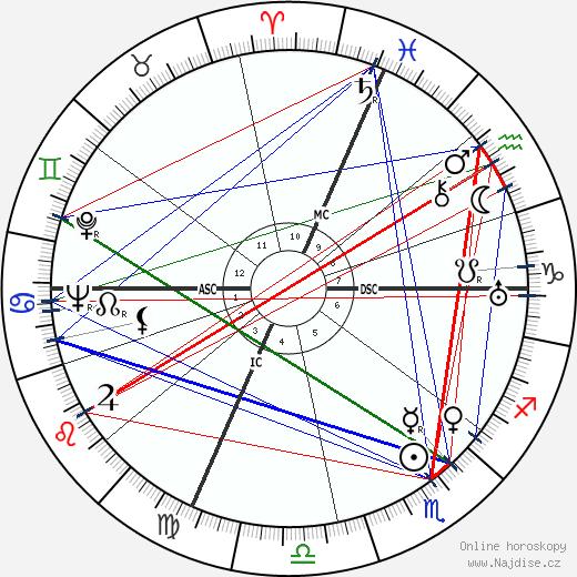 Raymond Abellio wikipedie wiki 2019, 2020 horoskop
