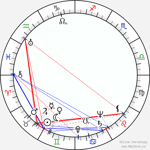Raymond Burr wikipedie wiki 2018, 2019 horoskop