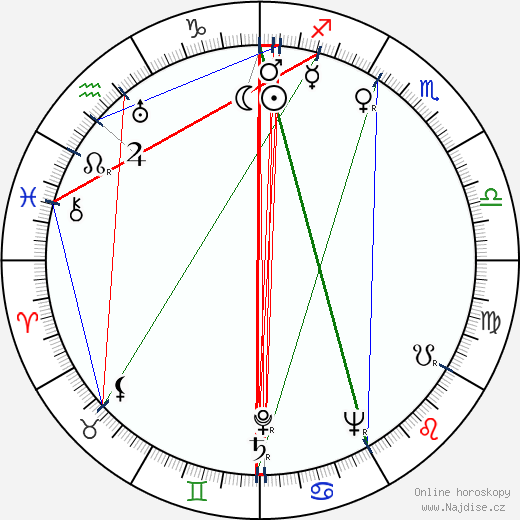 Raymond Fernandez wikipedie wiki 2020, 2021 horoskop